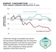 A graph showing changes in California's energy consumption over time.