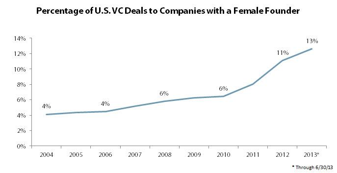 The percentage of VC-backed startups with women as founders is growing.