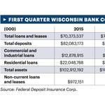 By the numbers: Lending is up for Wisconsin banks