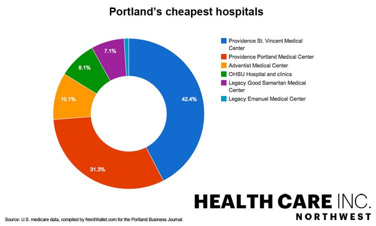 The graph shows the percentage of 96 selected procedures that are offered most inexpensively compared with other Portland hospitals.