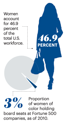 Despite the huge role of women in the U.S. workforce, the proportion of females in leadership roles remains low, as shown in this infographic from the Sept. 6 issue of the Silicon Valley Business Journal.