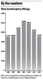 Bankruptcy filings drop, backlog of cases looms
