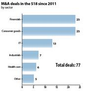 Note: 2012 data through third quarter; Sources: M&T Investment Banking Group; Capital IQ; Business Review research