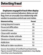 Largely undetected, fraud is a $400M-a-week issue