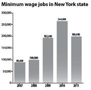 Sources: state Department of Labor, U.S. Bureau of Labor Statistics. Note: 2004 is last time New York voted to raise the wage; number of minimum wage jobs in chart above includes jobs paying below the minimum, such as waiters who rely on tips.