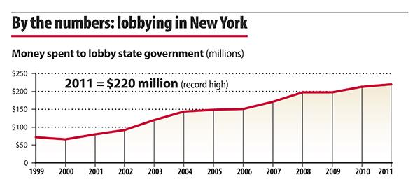 By the numbers: lobbying in New York