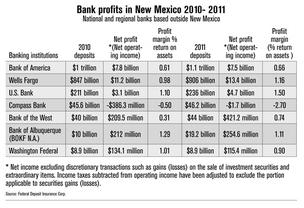 Southeastern New Mexico community banks reported highest 2011 profits