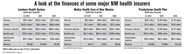 A look at the finances of some major NM health insurers