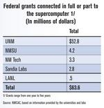 Supercomputing the federal grants