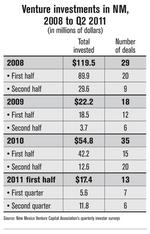 VC industry's recovery slow, spotty