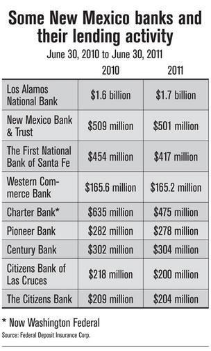 New Mexico's lending picture brightens a bit