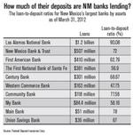 NM banks loaning out less of their deposits