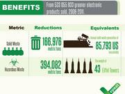 EPEAT estimates its registered products represent the avoidance of 394,082 metric tons of toxic waste.