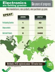 EPEAT-rated products grabbed a 32 percent market share in 2011.