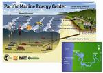 Pacific Marine Energy Center to land in Newport