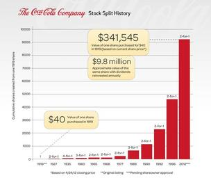 The Coca-Cola Co.'s board of directors on Wednesday suggested a two-for-one stock split to the beverage giant's stockholders.