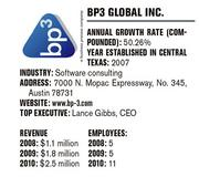 No. 11 on the Less Than $10 Million in Revenue list.