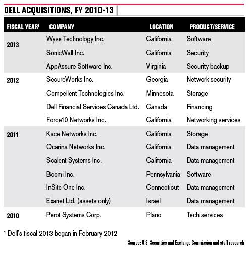 Dell Inc. acquisitions from fiscal year 2010 through fiscal 2013. The company's fiscal 2013 began in February 2012.
