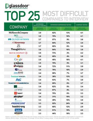 Glassdoor.com compiled a list of the top 25 most difficult companies to interview for.