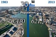 Baltimore population:Then: Baltimore had a declining population, but still boasted 770,430 residents.Now: The city saw its first population gain in over 50 years in 2012, with 621,342 residents.