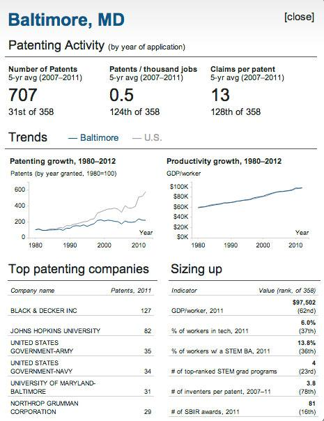 The number of patents granted in the Baltimore area annually since 1980 has remained relatively flat.