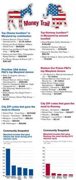 Marylanders spend big for both Romney and Obama