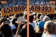 Baltimore City population: 1997: 657,000 2012: 619,493