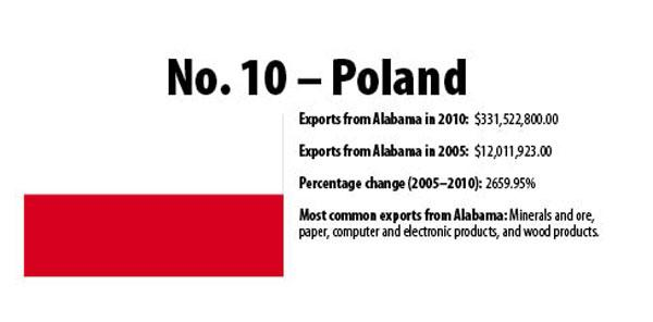 Poland has recently ranked as one of Alabama's top trade partners, as you can see from the data above.