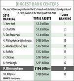 Birmingham still among top 10 banking hubs