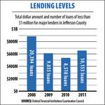 Small business loans rebound, but bankers remain wary of overlending