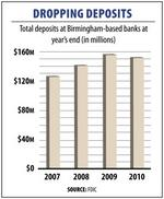 Local banks' deposits slipped as economy recovered in 2010