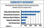 Economic factors fuel local deposit growth for community banks