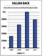 Bad real estate falls off books at city banks