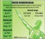 Birmingham is getting 'cleaner'