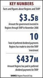 Regions still owes $3.5B in TARP funds