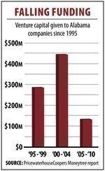 Alabama startups won $900M in VC since '95