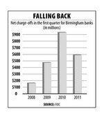 Losses on bad loans fall 35% at area banks