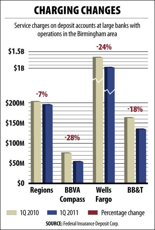 Overdraft reg hits big banks' bottom lines - Birmingham