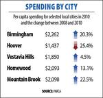 Metro Birmingham's cities struggle to cut spending as revenue dips