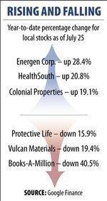 Metro public companies' stocks lackluster in 2011