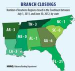 Regions fourth for branch closures, following trend