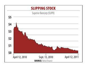 Superior Bancorp faces regulatory, Nasdaq deadlines