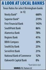 Birmingham banks mostly safe in Texas Ratio