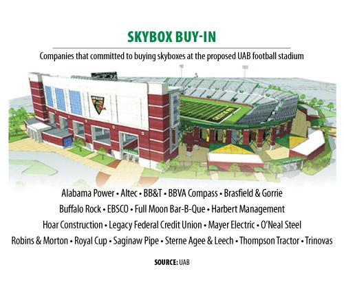 Several Birmingham companies have committed to buying a skybox at a proposed UAB stadium.
