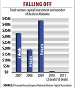 Report says Alabama companies pulling in less VC funds