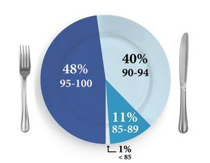 Breakdown of Jefferson County restaurants by latest health score