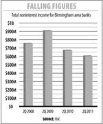 Local banks earned less fee income in 2Q