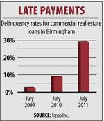Local commercial loan delinquency rate triples