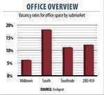 Birmingham office market heats up in second quarter