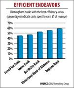 Most local banks hit efficiency targets in second quarter